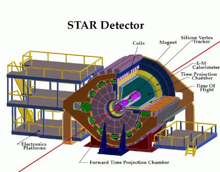 A drawing of the Solenoidal Tracker at RHIC (STAR) photo